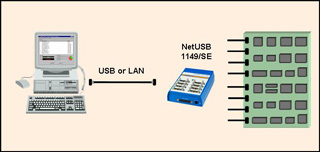 NetUSB 1149 SE with target - Corelis unveils the first JTAG controller with eight concurrent TAPs designed for high-volume parallel testing and in-system programming which supports both USB 2.0 and LAN connections
