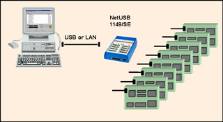 NetUSB 1149 SE with targets - Corelis unveils the first JTAG controller with eight concurrent TAPs designed for high-volume parallel testing and in-system programming which supports both USB 2.0 and LAN connections